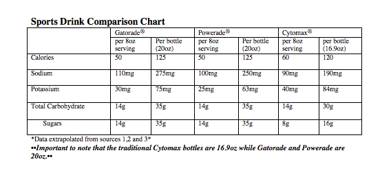 sports drink nutrition facts