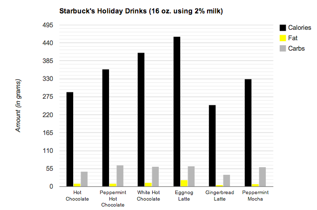 holiday drink chart