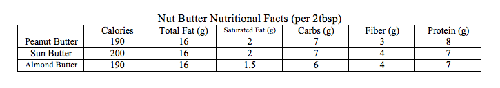 Nut Butter Nutritional Fact