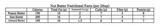 Nut Butter Nutritional Fact