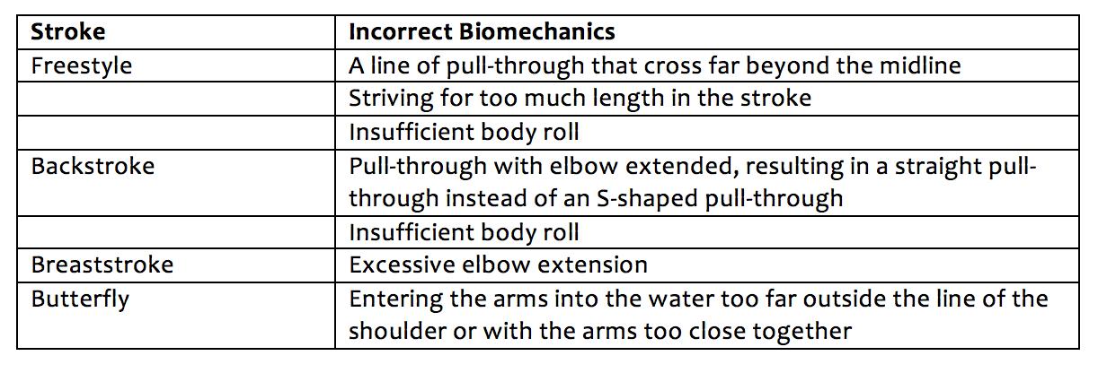 Swimmer_Shoulder_Incorrect_Biomechanics