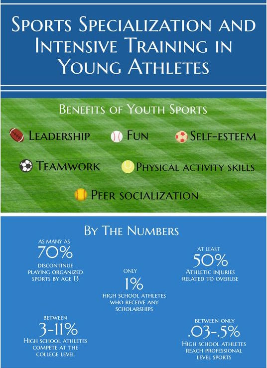 Sports specialization and intensive training in young athletes.jpg