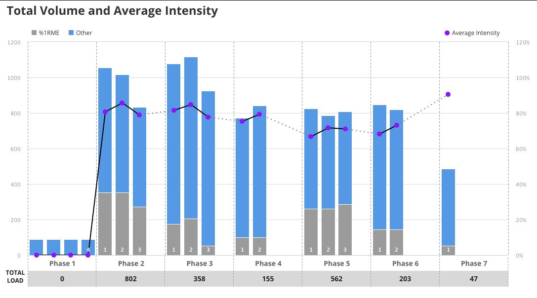 Figure 2: Program Analysis Charts