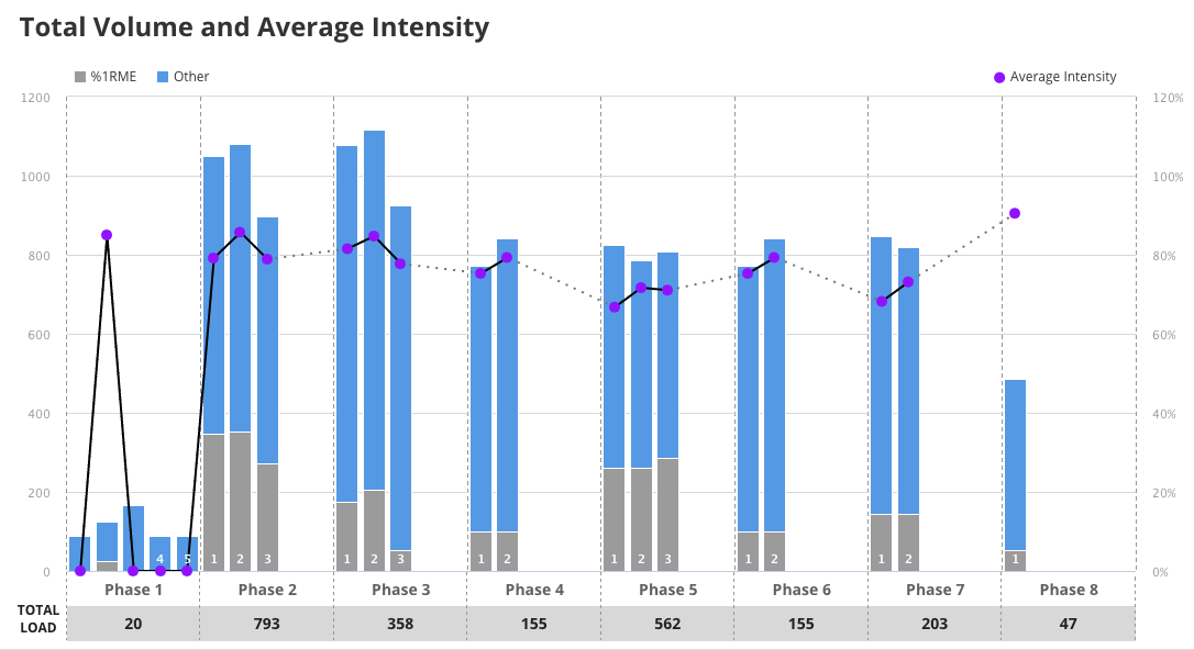 Program Analytics Figure 2
