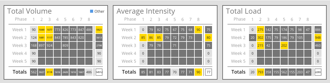 Program analytics Figure 3