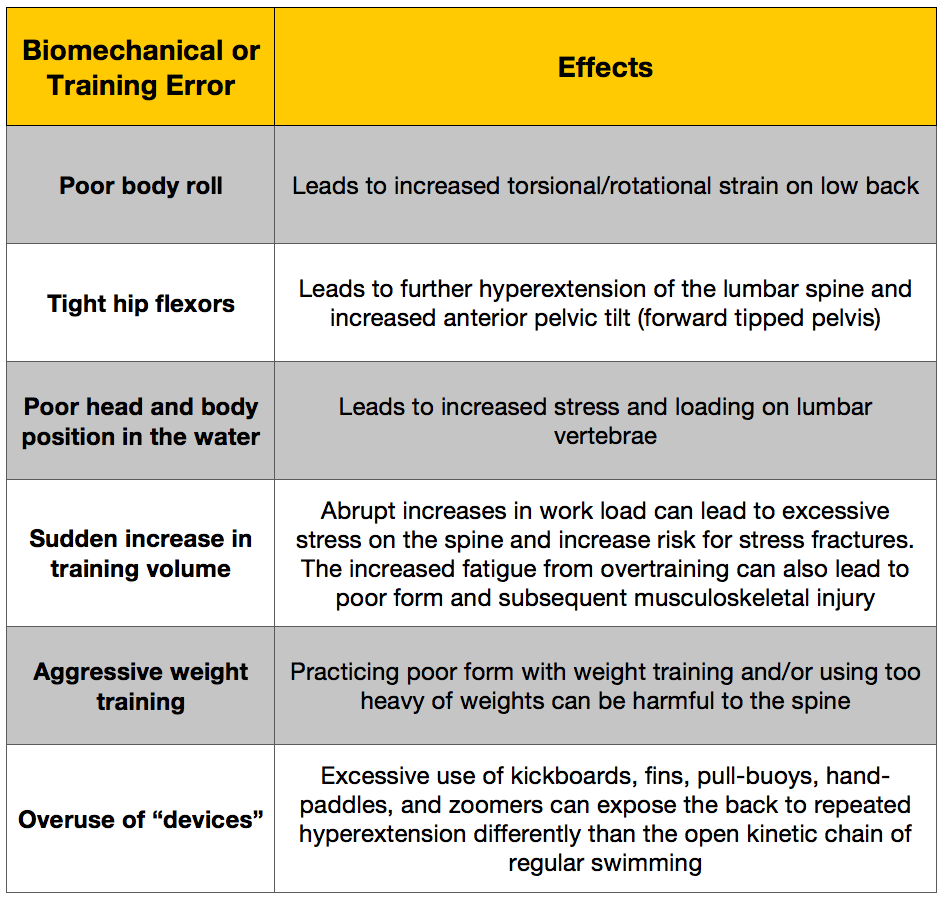 Factors for Lower Back Pain in Swimmers