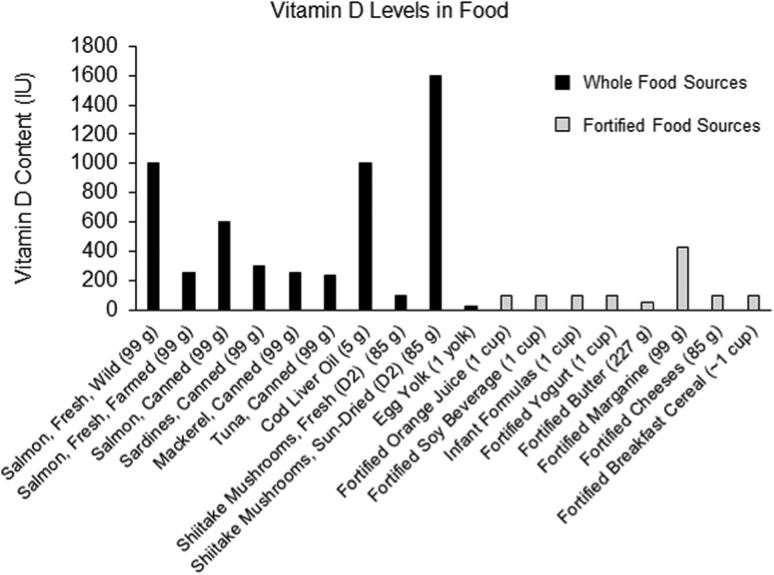 Table 1: Vitamin D in foods