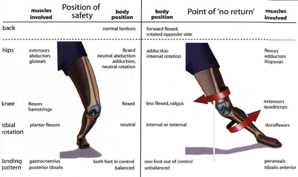 Figure 2: Example of optimal landing versus poor landing